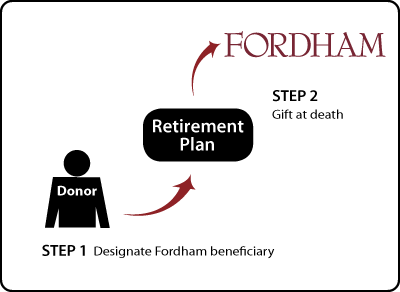 Gifts from Retirement Plans at Death Thumbnail